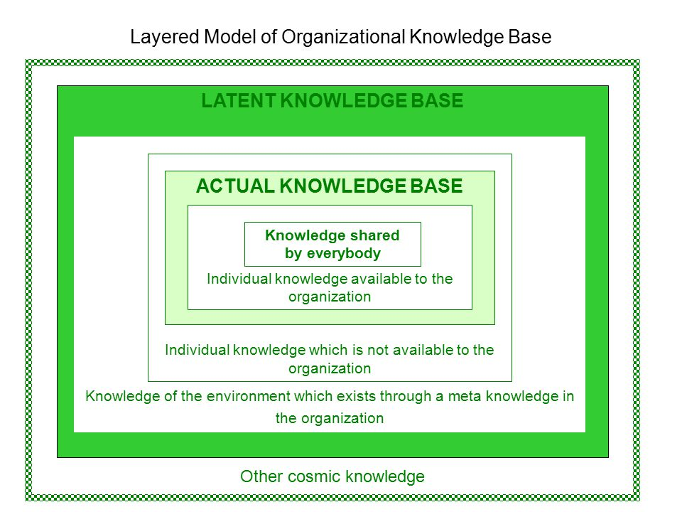 Other cosmic knowledge LATENT KNOWLEDGE BASE Knowledge of the environment which exists through a meta knowledge in the organization Individual knowledge which is not available to the organization ACTUAL KNOWLEDGE BASE Individual knowledge available to the organization Knowledge shared by everybody Layered Model of Organizational Knowledge Base
