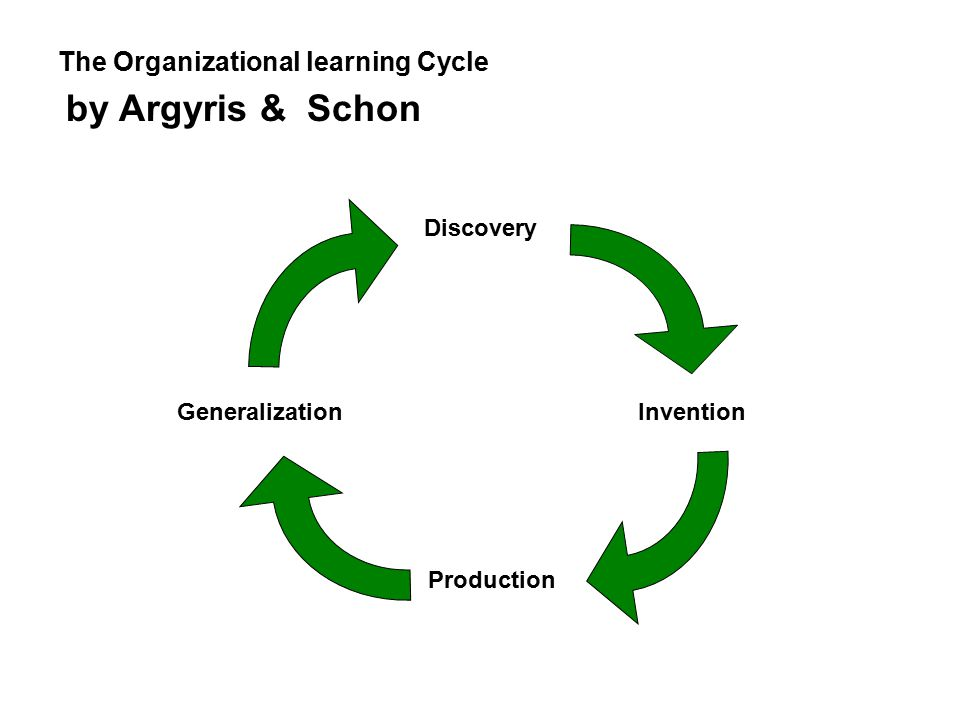Invention Production Generalization Discovery The Organizational learning Cycle by Argyris & Schon