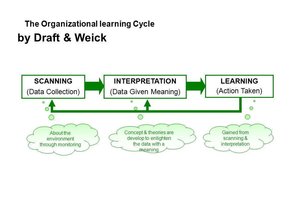 The Organizational learning Cycle by Draft & Weick LEARNING (Action Taken) SCANNING (Data Collection) INTERPRETATION (Data Given Meaning) About the environment through monitoring Gained from scanning & interpretation Concept & theories are develop to enlighten the data with a meaning
