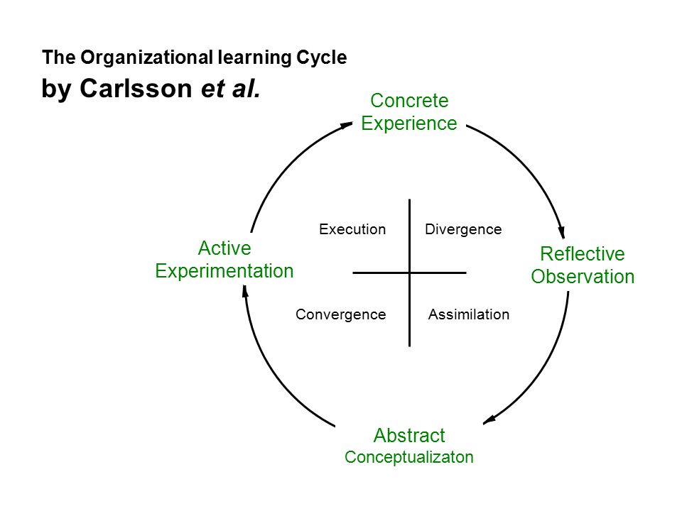 The Organizational learning Cycle by Carlsson et al.