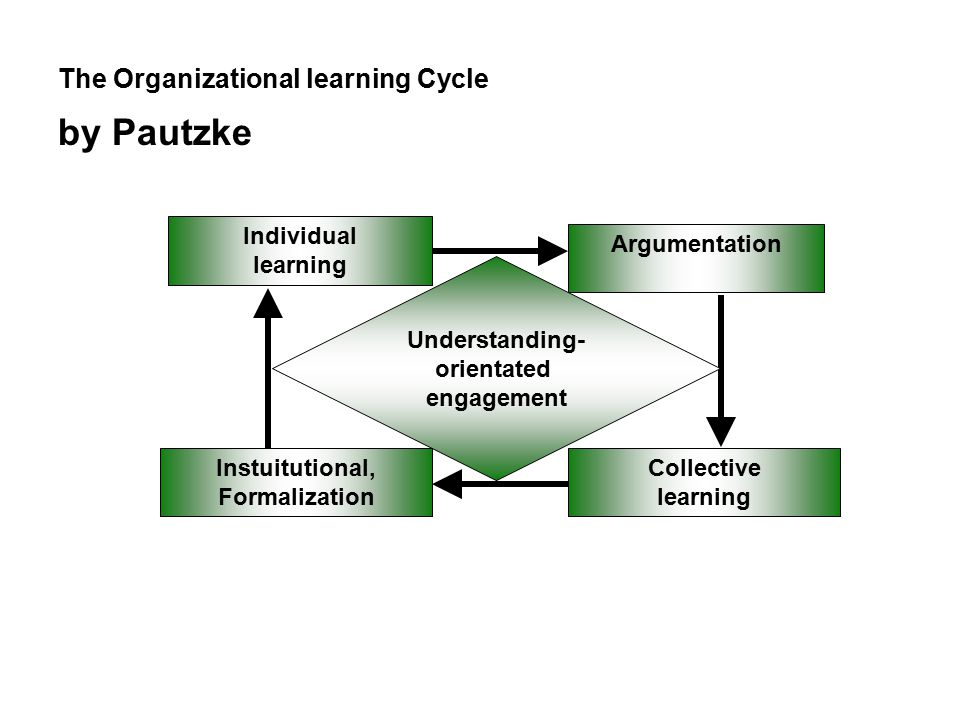 The Organizational learning Cycle by Pautzke Individual learning Argumentation Instuitutional, Formalization Collective learning Understanding- orientated engagement