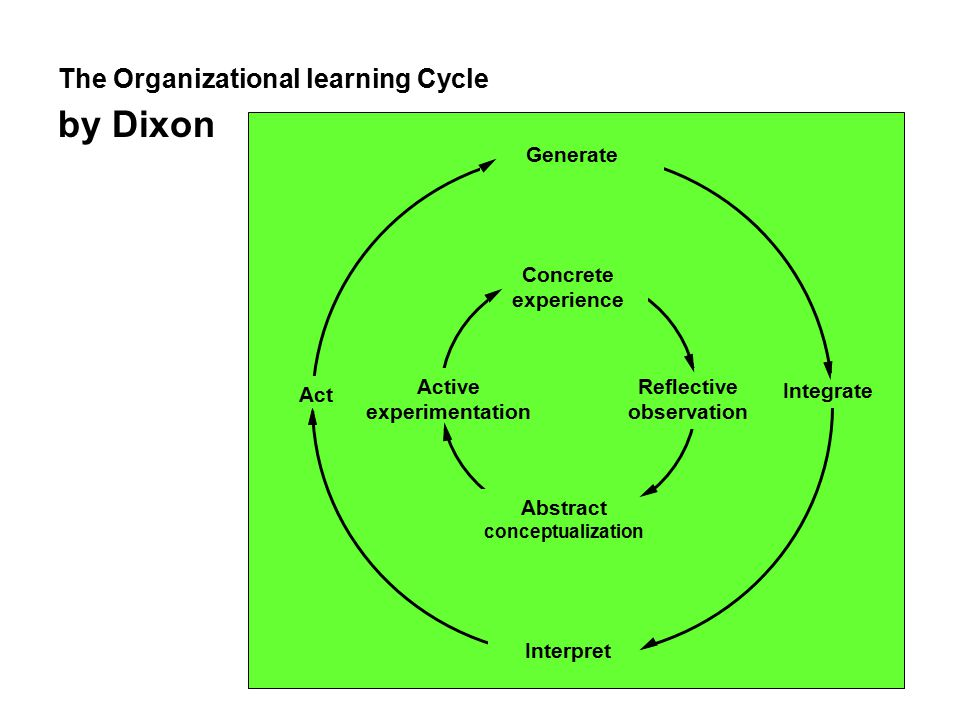 The Organizational learning Cycle by Dixon Generate Interpret Act Integrate Abstract conceptualization Concrete experience Active experimentation Reflective observation