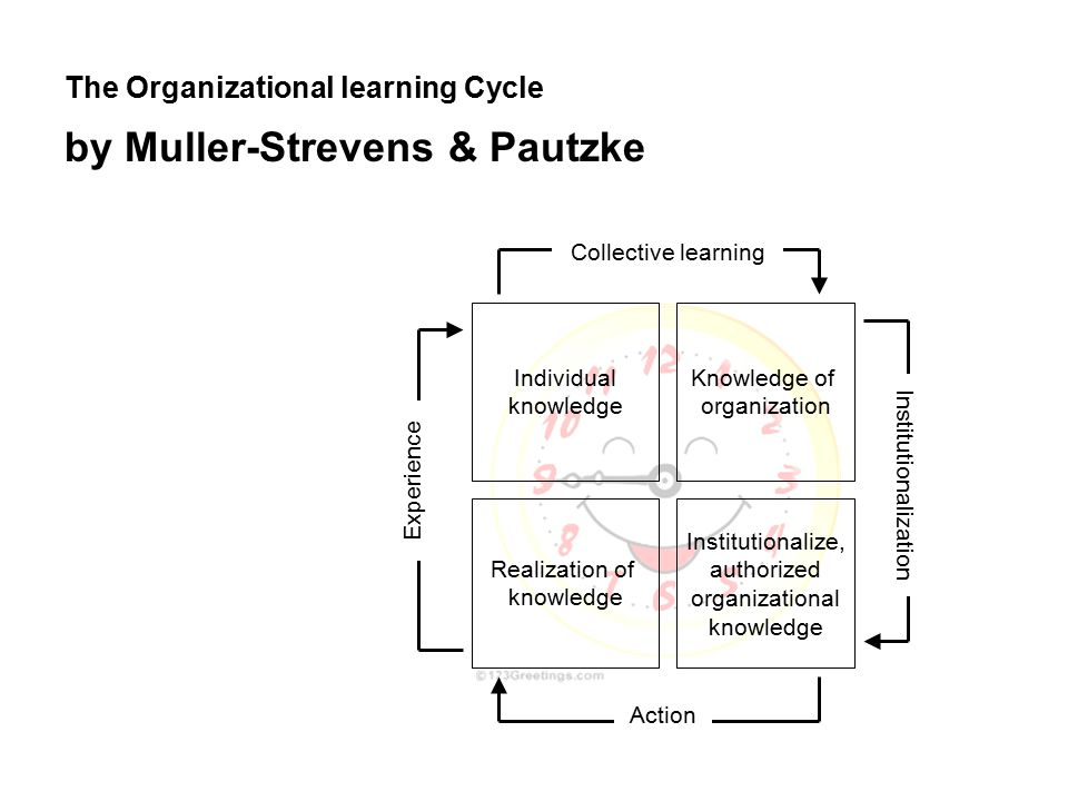 The Organizational learning Cycle by Muller-Strevens & Pautzke Realization of knowledge Institutionalize, authorized organizational knowledge Individual knowledge Knowledge of organization Action Collective learning Institutionalization Experience