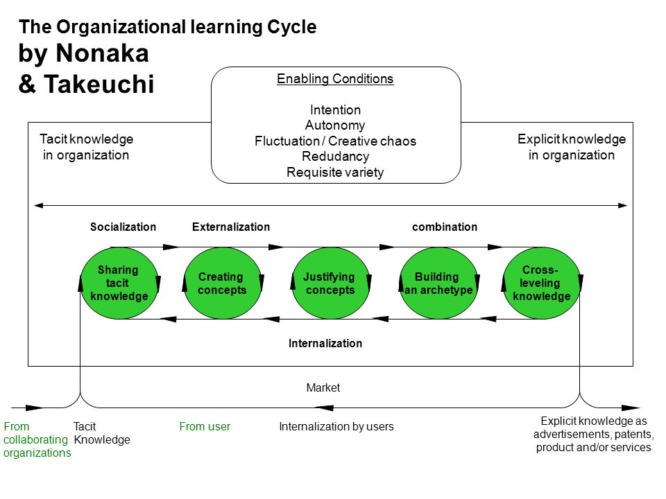 The Organizational learning Cycle by Nonaka & Takeuchi Tacit knowledge in organization Explicit knowledge in organization combinationSocializationExternalization Enabling Conditions Intention Autonomy Fluctuation / Creative chaos Redudancy Requisite variety From collaborating organizations Tacit Knowledge From userInternalization by users Explicit knowledge as advertisements, patents, product and/or services Sharing tacit knowledge Creating concepts Justifying concepts Building an archetype Cross- leveling knowledge Internalization Market