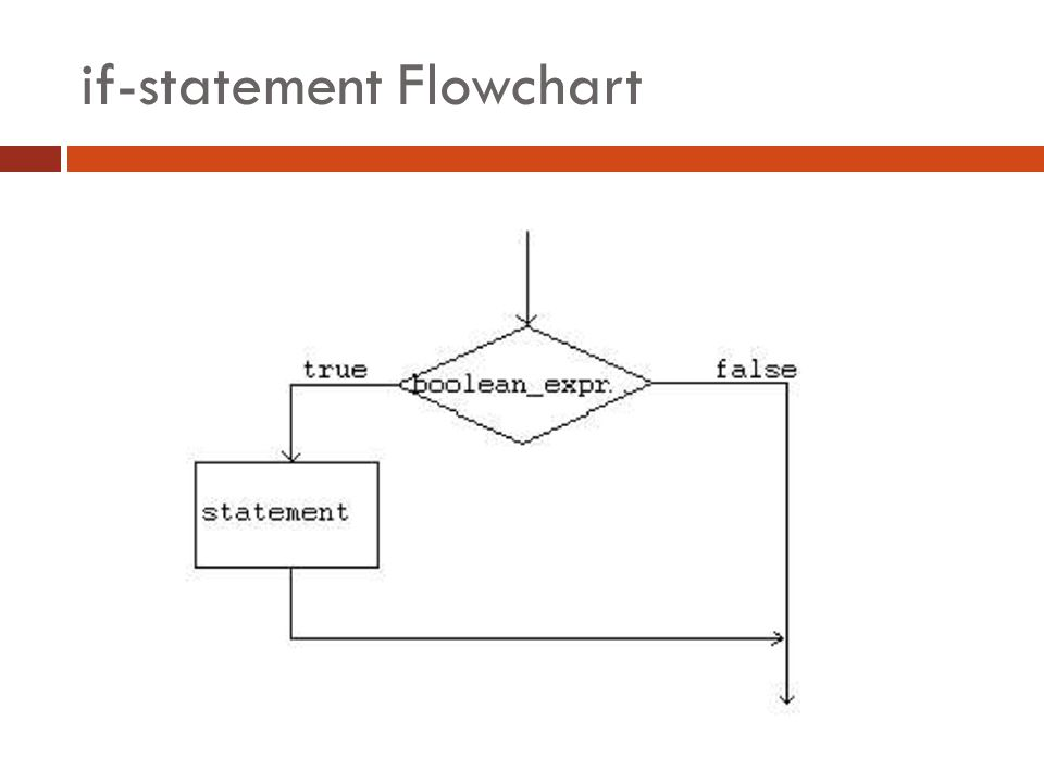 if-statement Flowchart