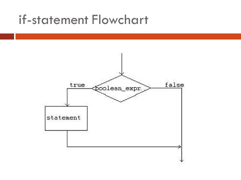 if-statement Flowchart