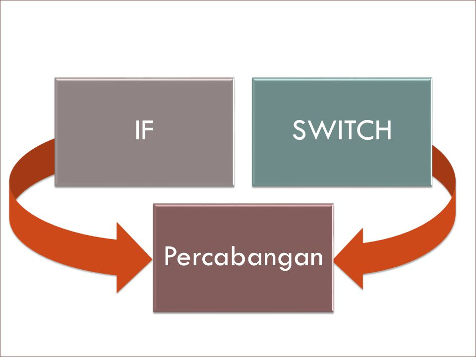 IFSWITCH Percabangan