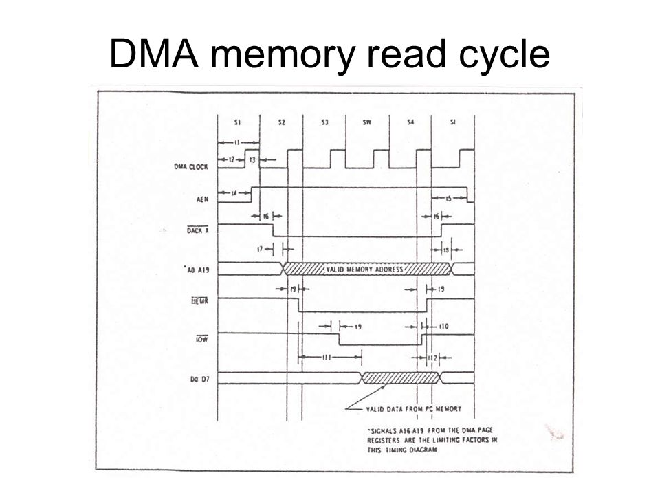 DMA memory read cycle