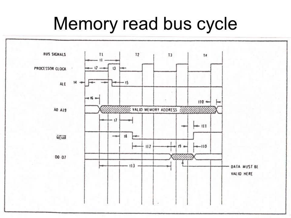 Memory read bus cycle