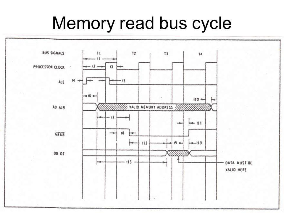 Memory write bus cycle