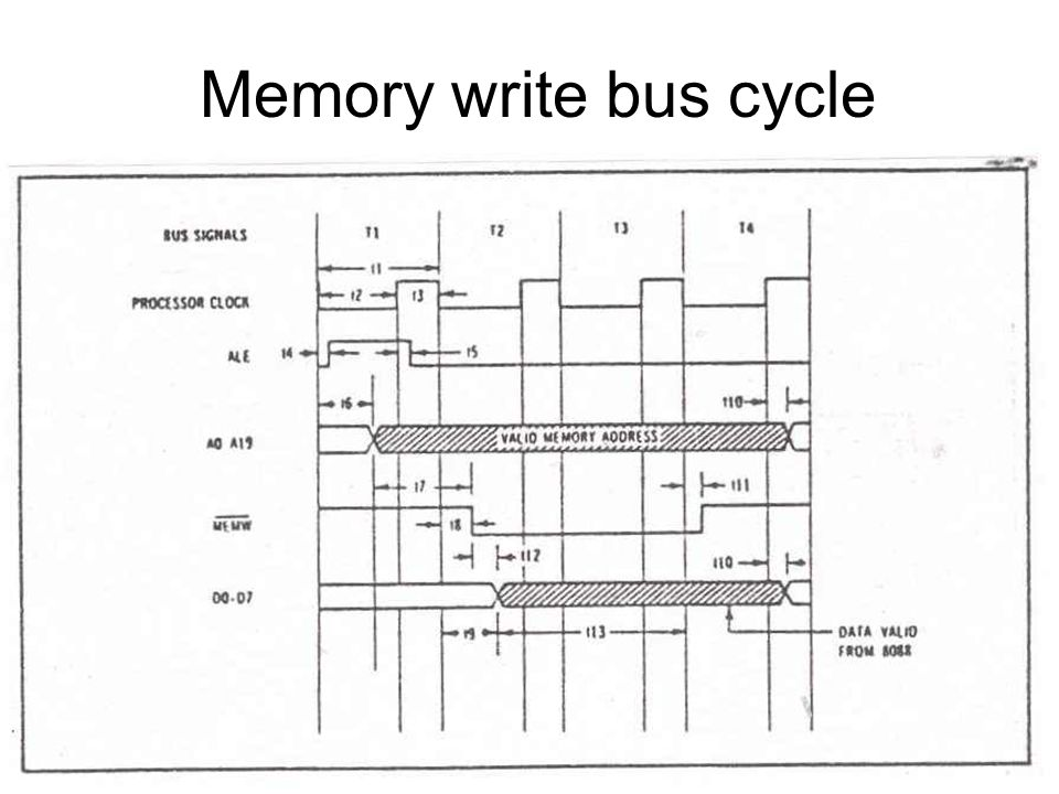 Memory write bus cycle