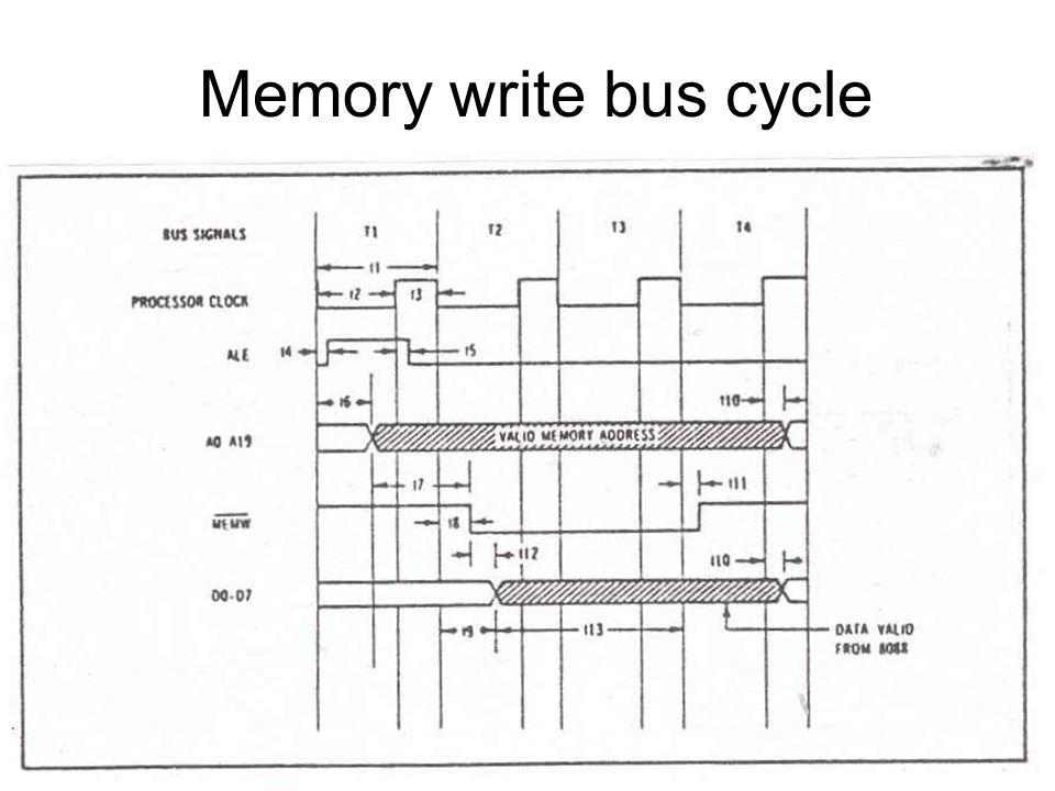 I/O port read bus cycle