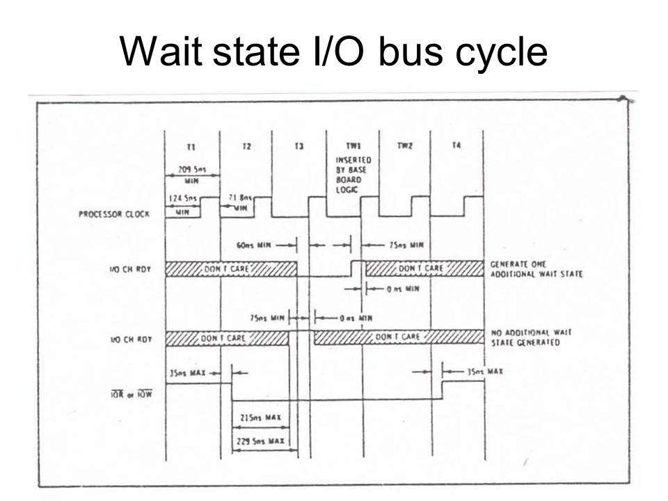 DMA memory read cycle