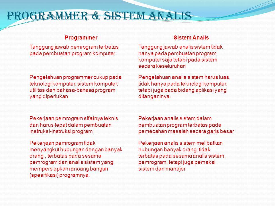 Programmer & Sistem Analis ProgrammerSistem Analis Tanggung jawab pemrogram terbatas pada pembuatan program komputer Tanggung jawab analis sistem tida