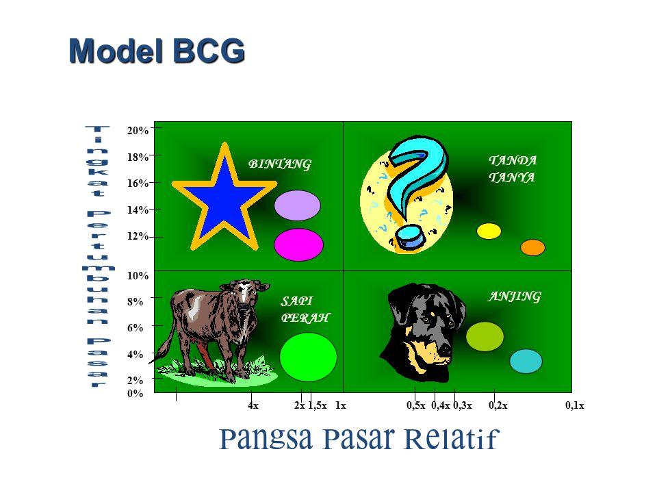 BINTANG TANDA TANYA SAPI PERAH ANJING 20% 18% 16% 14% 12% 10% 8% 6% 4% 2% 0% 4x 2x 1,5x 1x 0,5x 0,4x 0,3x 0,2x 0,1x Model BCG