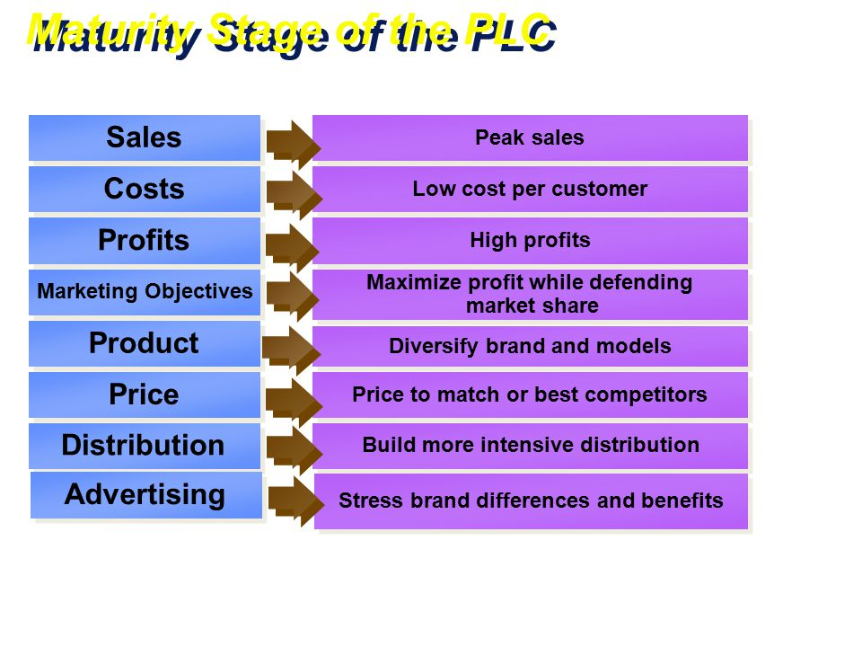 Maturity Stage of the PLC Sales Costs Profits Marketing Objectives Product Price Peak sales Low cost per customer High profits Maximize profit while d