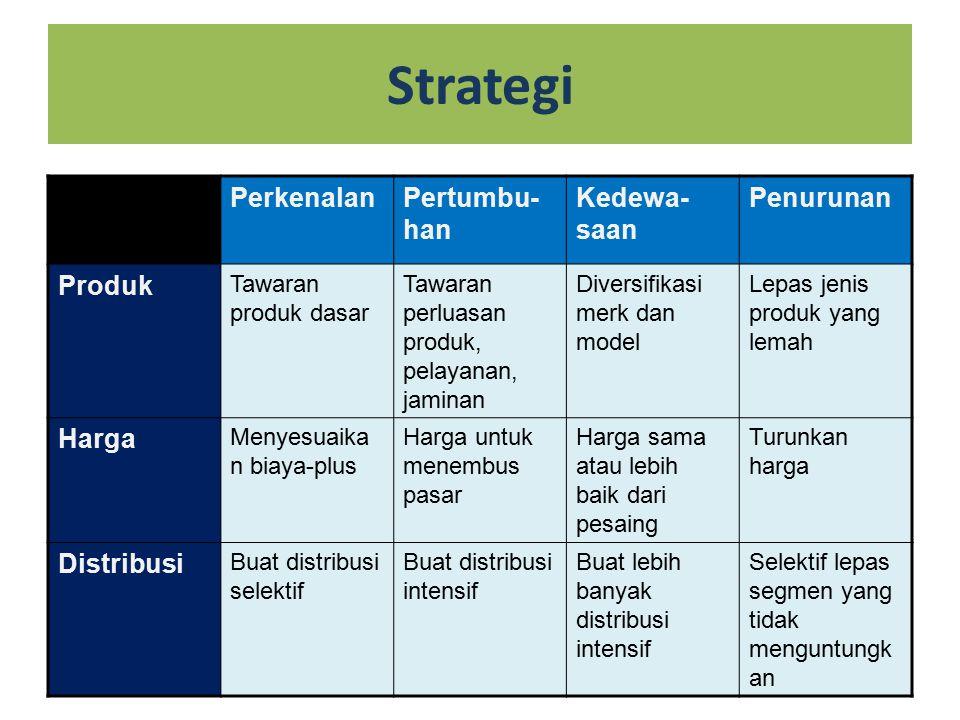 Strategi PerkenalanPertumbu- han Kedewa- saan Penurunan Produk Tawaran produk dasar Tawaran perluasan produk, pelayanan, jaminan Diversifikasi merk dan model Lepas jenis produk yang lemah Harga Menyesuaika n biaya-plus Harga untuk menembus pasar Harga sama atau lebih baik dari pesaing Turunkan harga Distribusi Buat distribusi selektif Buat distribusi intensif Buat lebih banyak distribusi intensif Selektif lepas segmen yang tidak menguntungk an