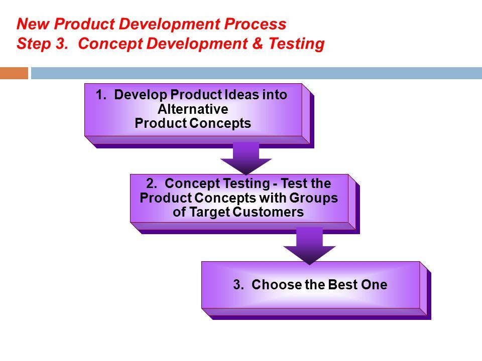 New Product Development Process Step 4.