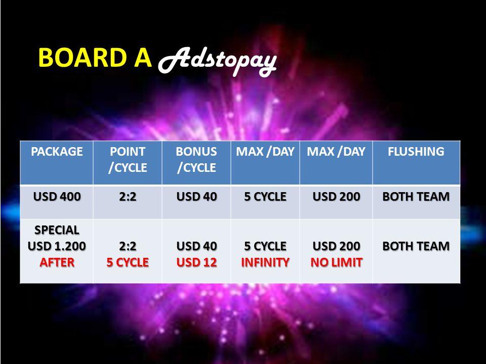 Board A 22 1 Cycle = 2 : 2 Us $ 40 Maximal per hari 5 Cycle = 10 : 10 5 x $40 = Us $ 200 Potensi Sebulan : 30 x $200 = US $ 6.000 Maximal (flush) / hari : 1010 PACKAGE USD 400