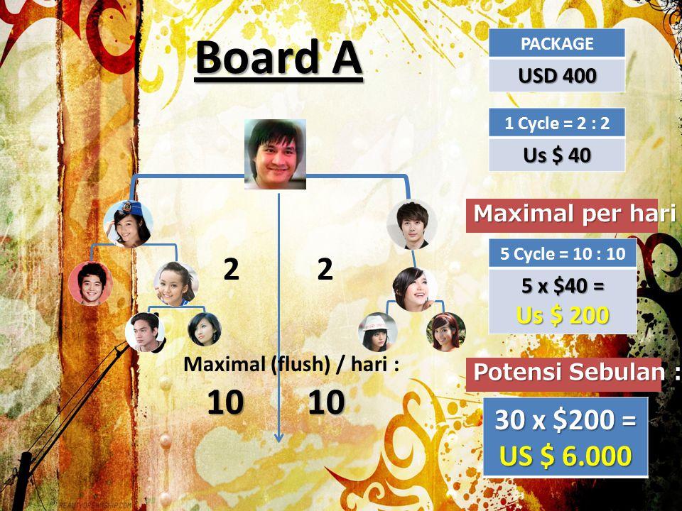 Board A 22 1 Cycle = 2 : 2 USD 40 Maximal per hari 5 Cycle = 10 : 10 5 x USD 40 = USD 200 AFTER 5 CYCLE Maximal (flush) / hari : 1010 PACKAGE USD 1.200 INFINITY 1 Cycle = 2 : 2 USD 12 INFINITY