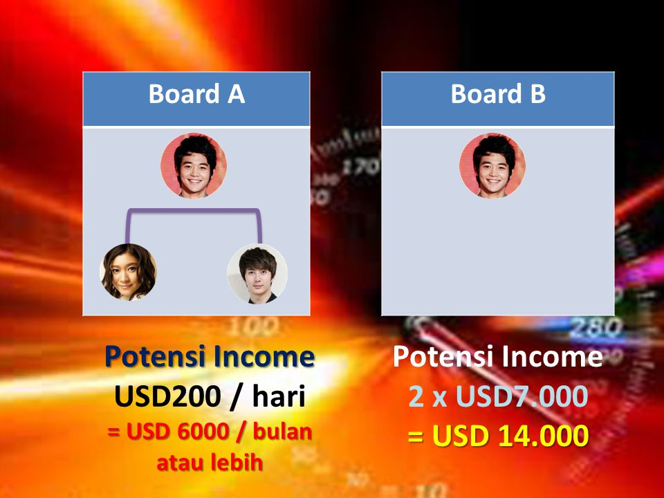 Board ABoard B Potensi Income USD200 / hari = USD 6000 / bulan atau lebih Potensi Income 2 x USD7.000 = USD 14.000