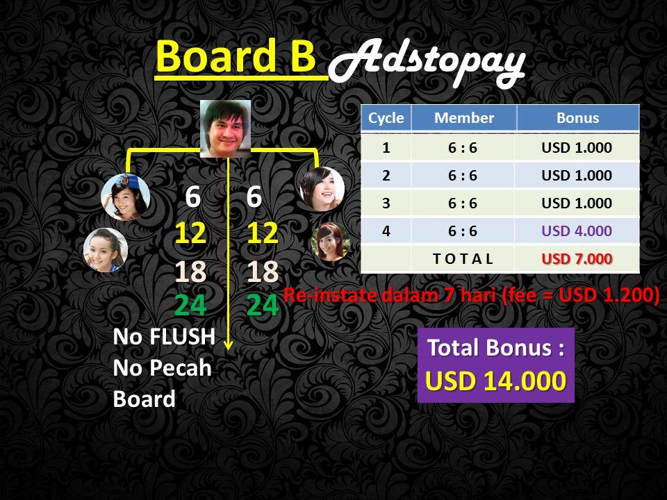 Kesimpulan Bonus : Board A = USD 6000/bulan x 12 = USD 73.000 /th Board A = USD 6000/bulan x 12 = USD 73.000 /th Bisa lebih besar penghasilan anda tergantung packed yang anda pilih Bisa lebih besar penghasilan anda tergantung packed yang anda pilih Boad B = USD 14.000 Boad B = USD 14.000 Bonus Sponsor 10% Bonus Sponsor 10% Modal USD 400 Modal USD 400 Modal USD 1.200 Modal USD 1.200