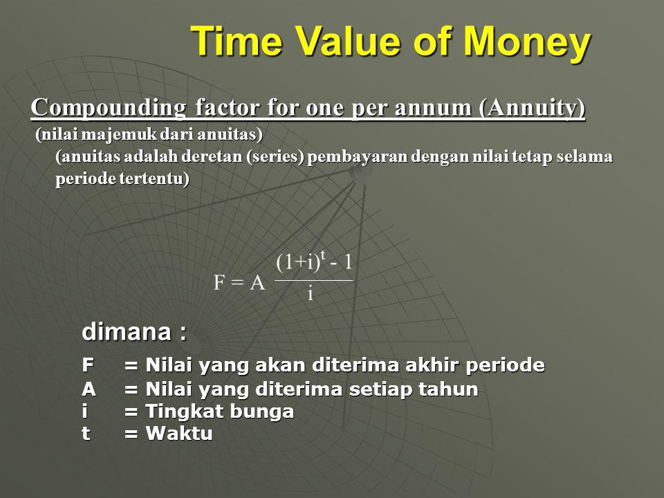 Time Value of Money Compounding factor for one per annum (Annuity) (nilai majemuk dari anuitas) (nilai majemuk dari anuitas) (anuitas adalah deretan (series) pembayaran dengan nilai tetap selama periode tertentu) dimana : F = Nilai yang akan diterima akhir periode A = Nilai yang diterima setiap tahun i= Tingkat bunga t= Waktu F =A (1+i) t - 1 i