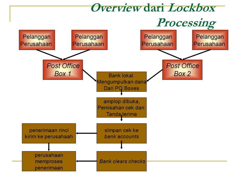Overview dari Lockbox Processing Pelanggan Perusahaan Pelanggan Perusahaan Pelanggan Perusahaan Pelanggan Perusahaan Bank lokal Mengumpulkan dana Dari
