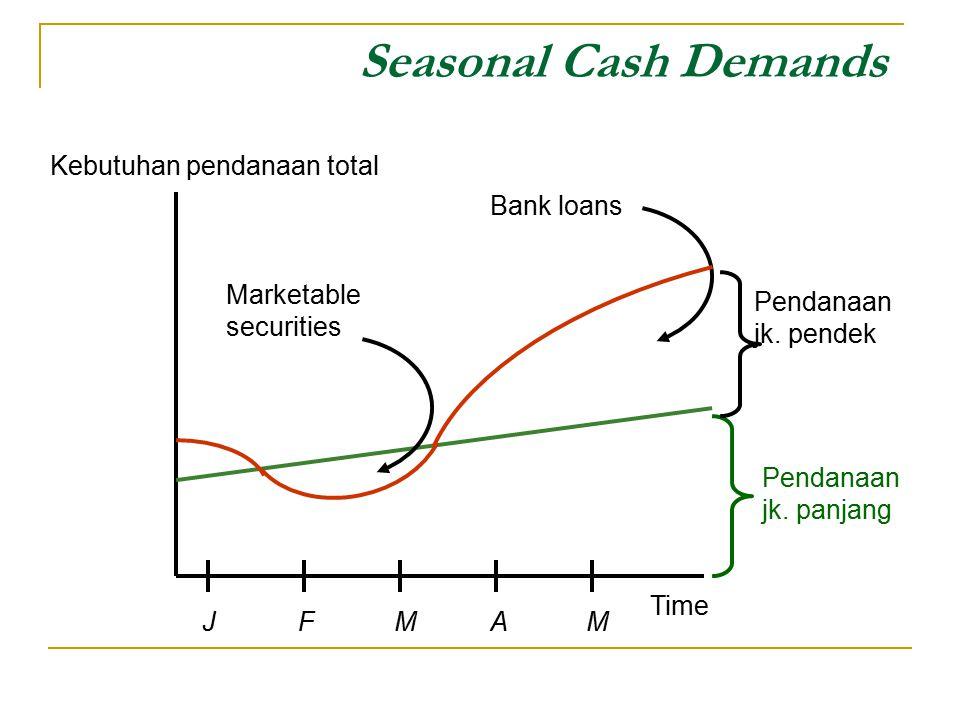Seasonal Cash Demands Pendanaan jk. panjang Pendanaan jk. pendek Time Kebutuhan pendanaan total JFMAMJFMAM Marketable securities Bank loans