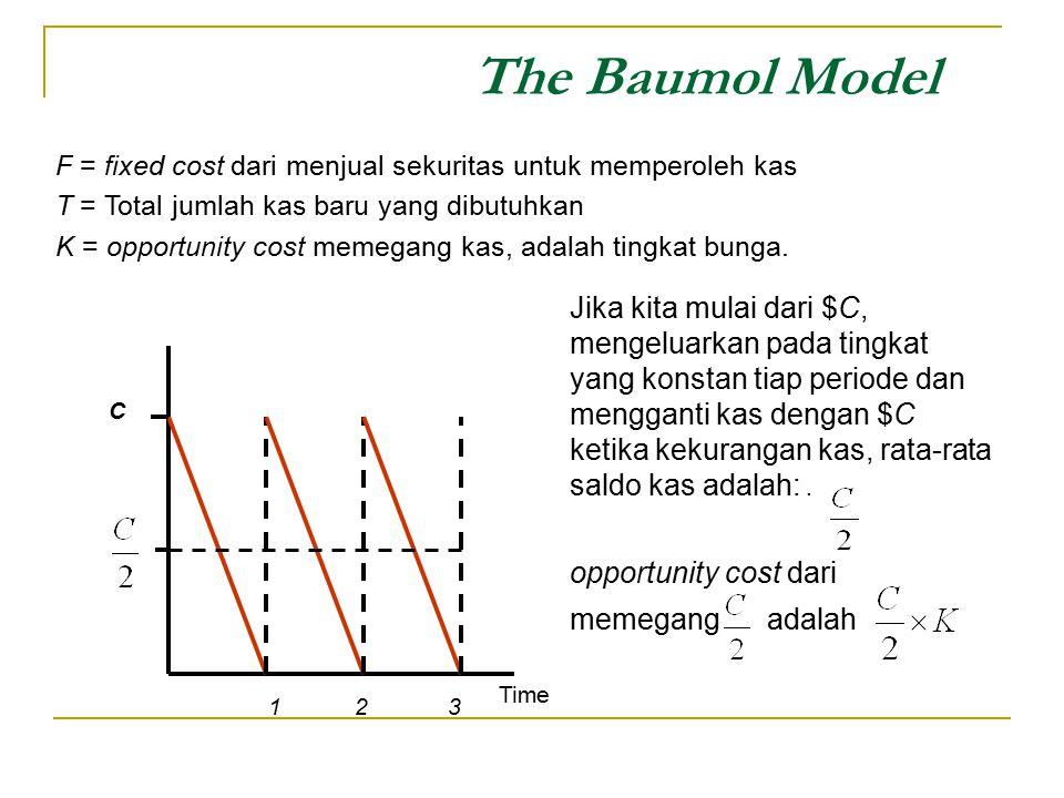 The Baumol Model Time C 1 2 3 F = fixed cost dari menjual sekuritas untuk memperoleh kas T = Total jumlah kas baru yang dibutuhkan K = opportunity cos