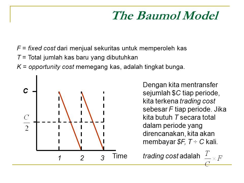 The Baumol Model Time C Dengan kita mentransfer sejumlah $C tiap periode, kita terkena trading cost sebesar F tiap periode. Jika kita butuh T secara t