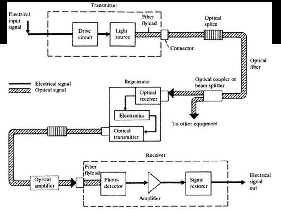 Optical Amplifier yang sering dipakai adalah Erbium Doped Fiber Amplifier (EDFA).
