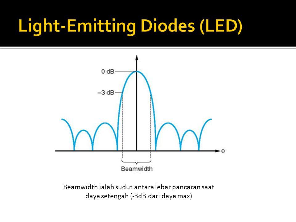 Beamwidth ialah sudut antara lebar pancaran saat daya setengah (-3dB dari daya max)