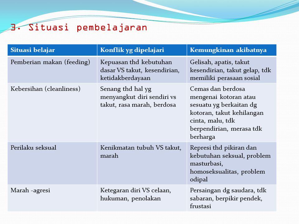 3. Situasi pembelajaran Situasi belajarKonflik yg dipelajariKemungkinan akibatnya Pemberian makan (feeding)Kepuasan thd kebutuhan dasar VS takut, kese