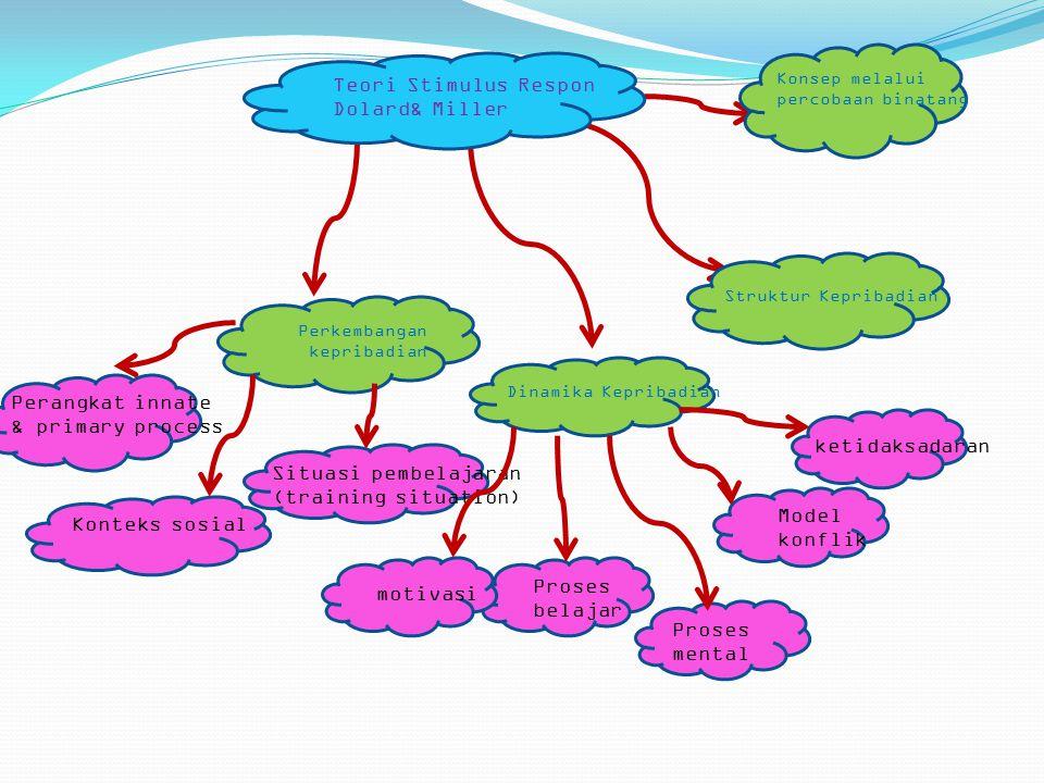 Teori Stimulus Respon Dolard& Miller Konsep melalui percobaan binatang Struktur Kepribadian Dinamika Kepribadian Perkembangan kepribadian ketidaksadaran Model konflik Proses mental Proses belajar motivasi Situasi pembelajaran (training situation) Konteks sosial Perangkat innate & primary process