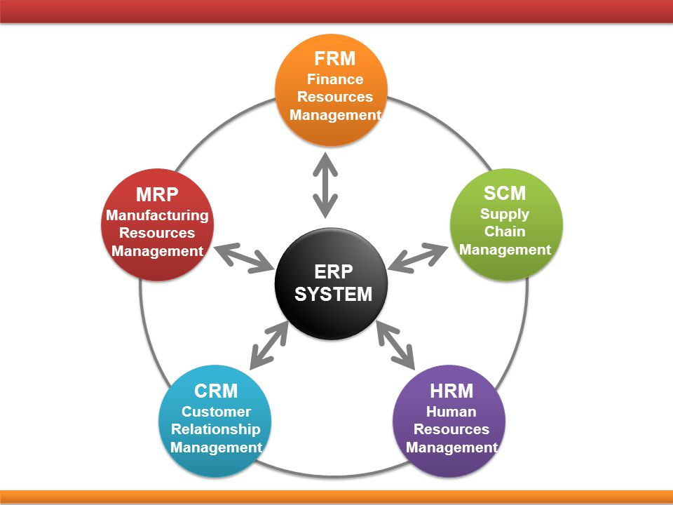 ERP SYSTEM FRM Finance Resources Management SCM Supply Chain Management MRP Manufacturing Resources Management CRM Customer Relationship Management HR