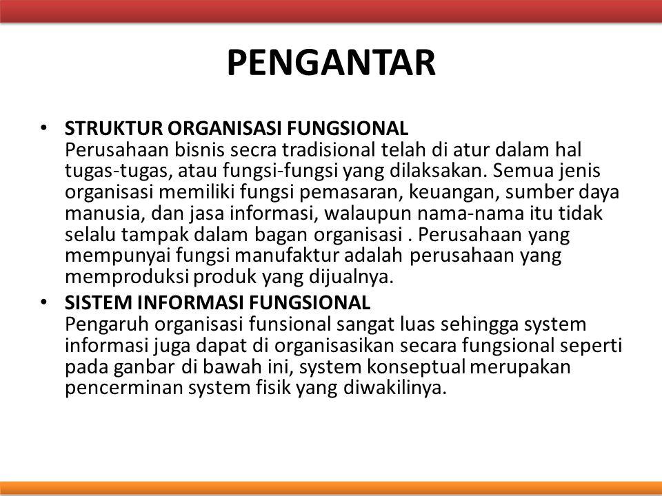 Sistem Informasi Fungsional SISTEM INFORMASI PEMASARAN SISTEM INFORMASI PEMASARAN SISTEM INFORMASI MANUFAKTUR SISTEM INFORMASI MANUFAKTUR SISTEM INFORMASI KEUANGAN SISTEM INFORMASI SDM FUNGSI PEMASARAN FUNGSI MANUFAKTUR FUNGSI KEUANGAN FUNGSI SUMBERDAYA MANUSIA Sistem Organisasi Fungsional SISTEM INFORMASI SUMBERDAYA INFORMASI FUNGSI JASA INFORMATION