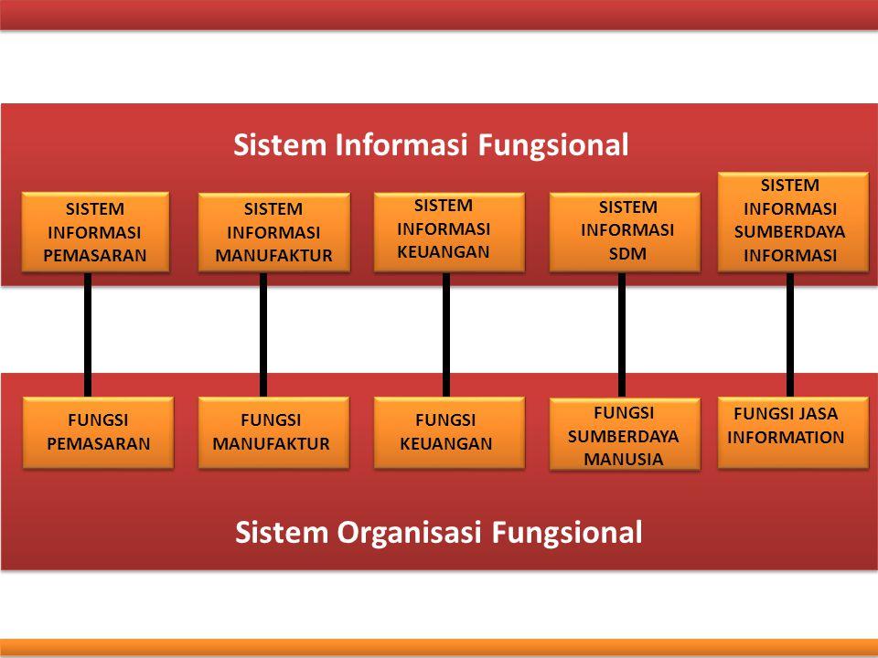 Sistem Informasi Fungsional SISTEM INFORMASI PEMASARAN SISTEM INFORMASI PEMASARAN SISTEM INFORMASI MANUFAKTUR SISTEM INFORMASI MANUFAKTUR SISTEM INFOR
