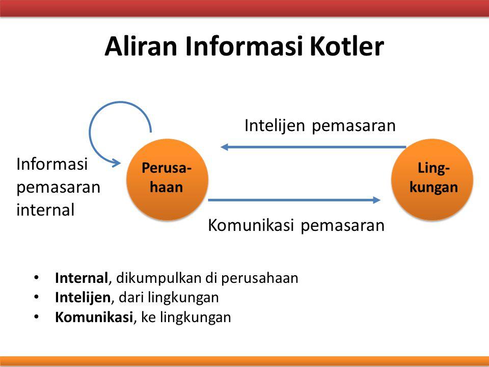 Aliran Informasi Kotler Perusa- haan Ling- kungan Intelijen pemasaran Komunikasi pemasaran Informasi pemasaran internal Internal, dikumpulkan di perus