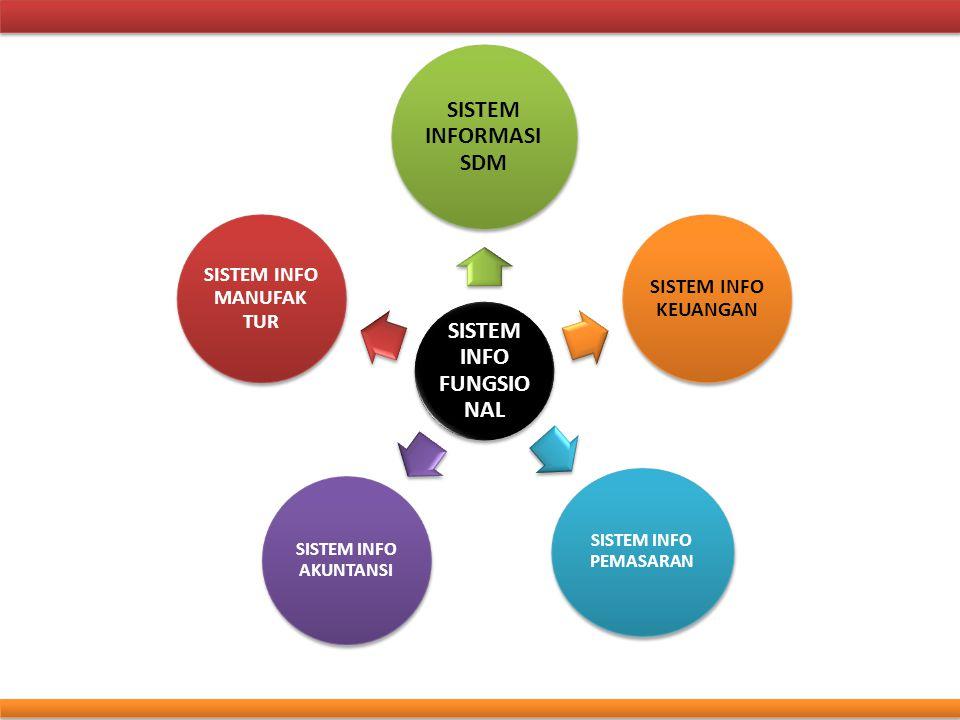 Subsistem Harga Dua pedekatan: 1.Berdasarkan biaya (SIA menyediakan dasarnya) 2.Berdasarkan permintaan (menggunakan model what-if)