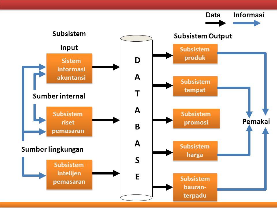 Subsistem Input Subsistem Output DATABASE Sistem informasi akuntansi Subsistem riset pemasaran Subsistem intelijen pemasaran Sumber internal Sumber li