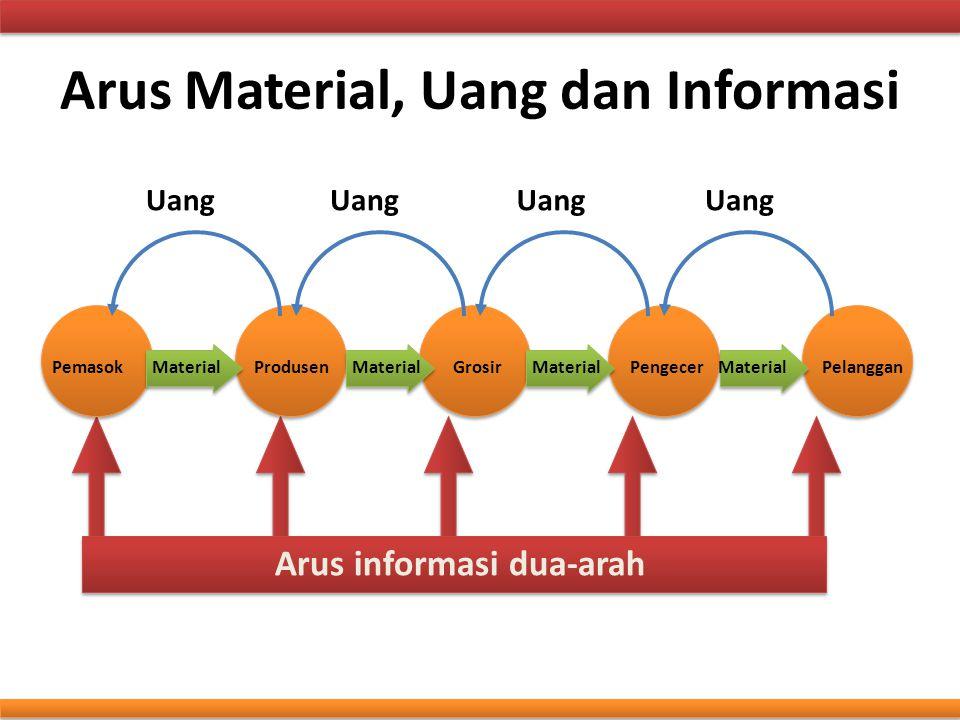 Arus Material, Uang dan Informasi Arus informasi dua-arah PemasokProdusenGrosirPengecerPelangganMaterial Uang