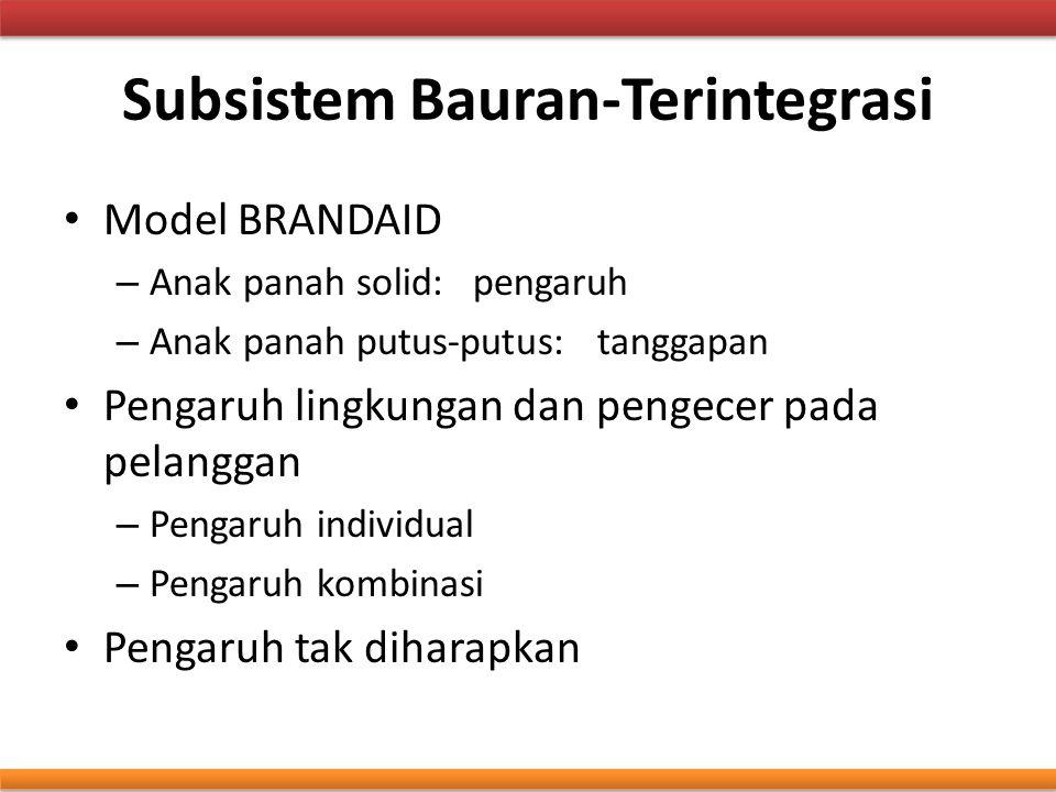 Subsistem Bauran-Terintegrasi Model BRANDAID – Anak panah solid: pengaruh – Anak panah putus-putus: tanggapan Pengaruh lingkungan dan pengecer pada pe