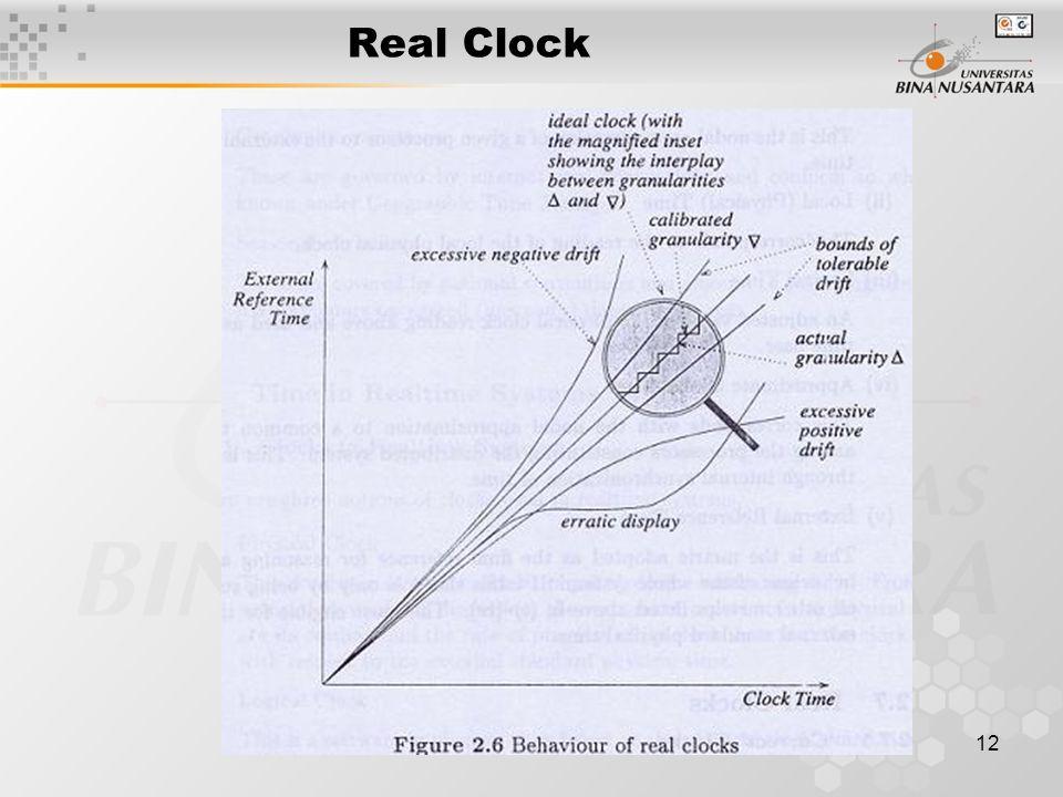 12 Real Clock