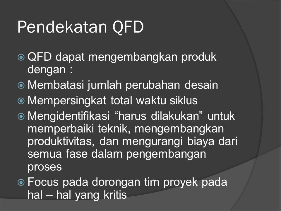Pendekatan QFD  QFD dapat mengembangkan produk dengan :  Membatasi jumlah perubahan desain  Mempersingkat total waktu siklus  Mengidentifikasi harus dilakukan untuk memperbaiki teknik, mengembangkan produktivitas, dan mengurangi biaya dari semua fase dalam pengembangan proses  Focus pada dorongan tim proyek pada hal – hal yang kritis