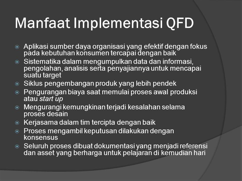 Manfaat QFD  Fokus pada konsumen  Efisiensi waktu  Orientasi kerjasama tim  Orientasi pada dokumentasi