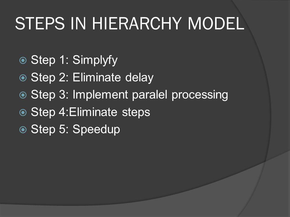 STEPS IN HIERARCHY MODEL  Step 1: Simplyfy  Step 2: Eliminate delay  Step 3: Implement paralel processing  Step 4:Eliminate steps  Step 5: Speedup