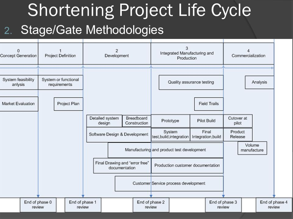 Shortening Project Life Cycle 3.Structured Development Approach 4.