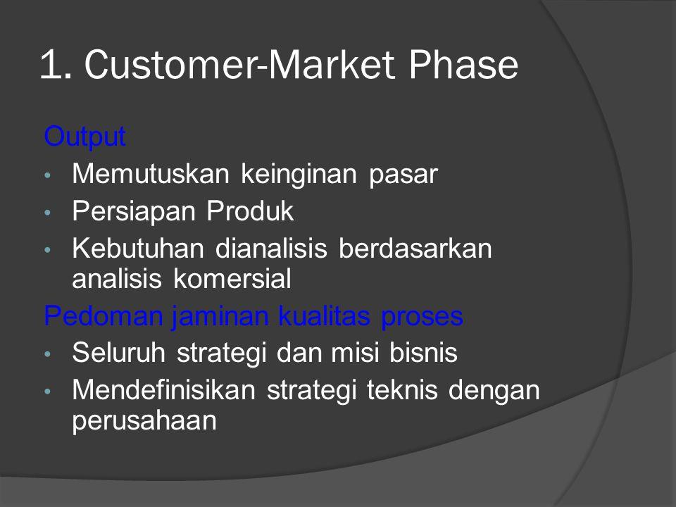 1. Customer-Market Phase Output Memutuskan keinginan pasar Persiapan Produk Kebutuhan dianalisis berdasarkan analisis komersial Pedoman jaminan kualit