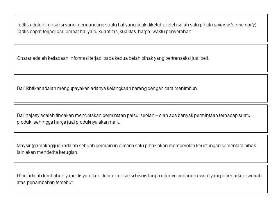 Alur Operasi Bank Syariah Wadiah Yad Dhamanah Mudharabah Mutlaqah (Investasi Tdk Terikat) Ijarah, Modal, dll Prinsip Bagi Hasil Prinsip Jual Beli Prinsip Sewa POOLING DANA Bagi hasil/laba Margin Sewa Pendapatan Operasi Utama (bagi hasil, jual beli, sewa) Pendapatan Operasi Lain (fee based income) Jasa Keuangan: Wakalah, Kafalah, dll Agen: Mdh Muqayyadah/Inv.